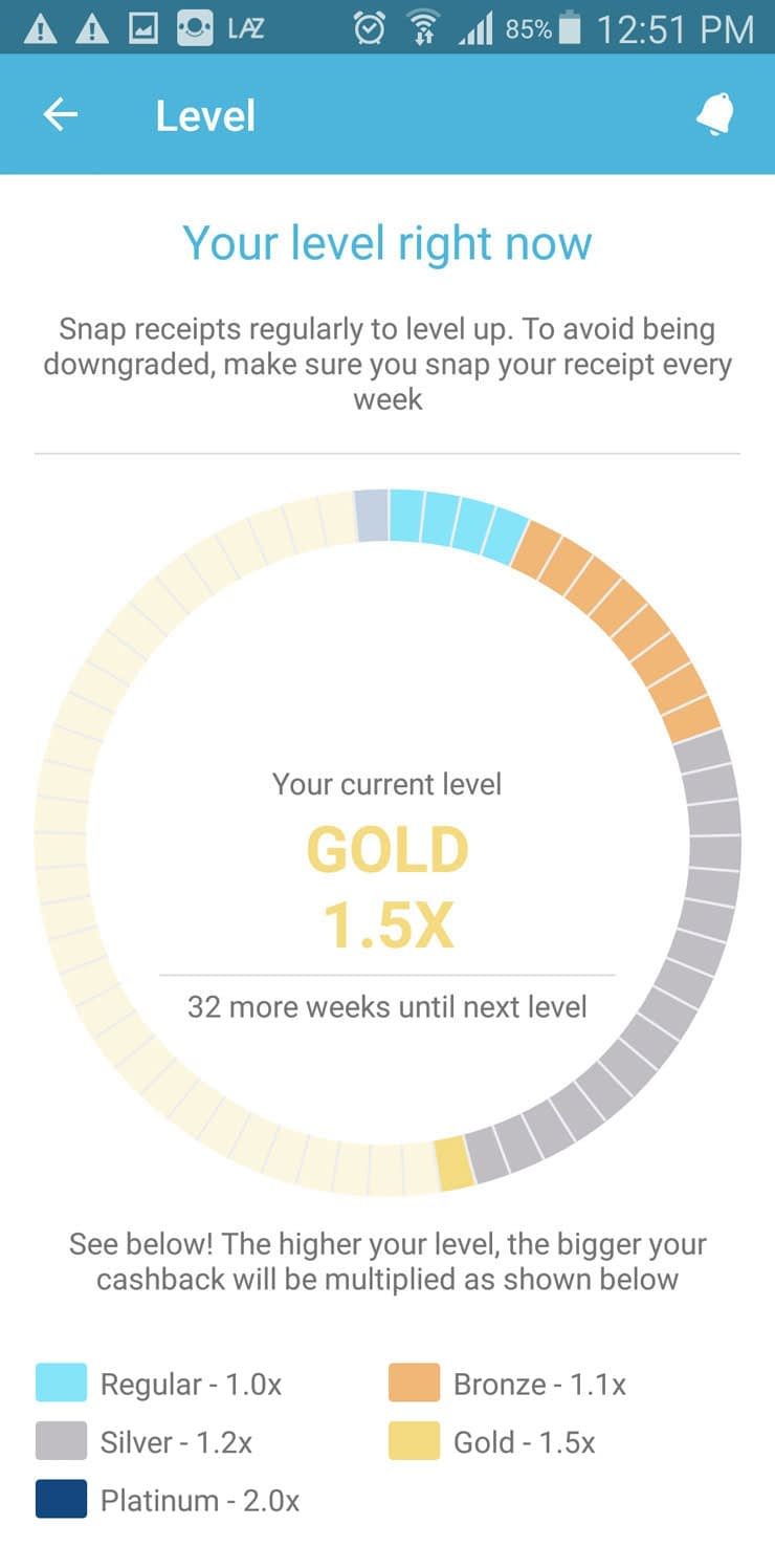 Earn money - Level chart