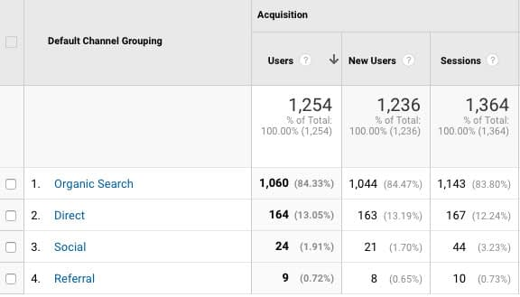 Google Analytics Report - channel
