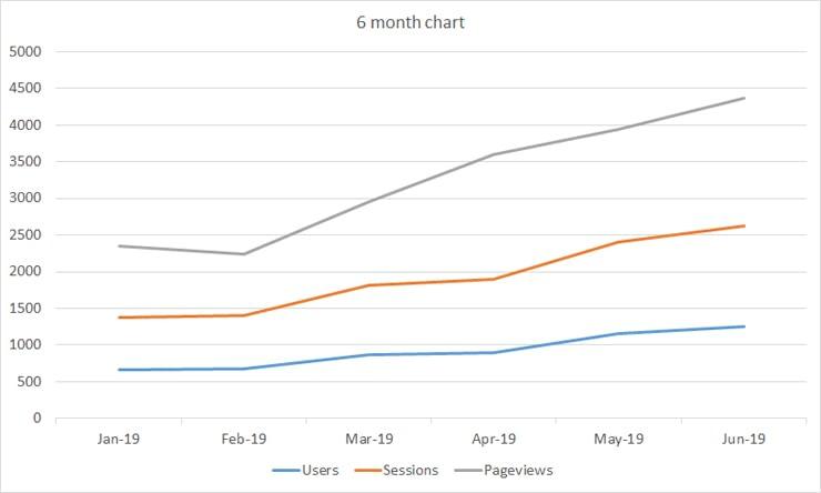 Google Analytics report - 6 month data