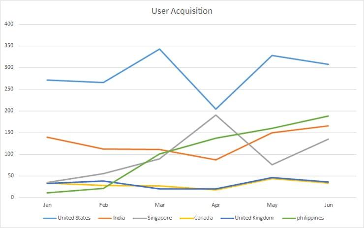 Google Analytics Report - Country